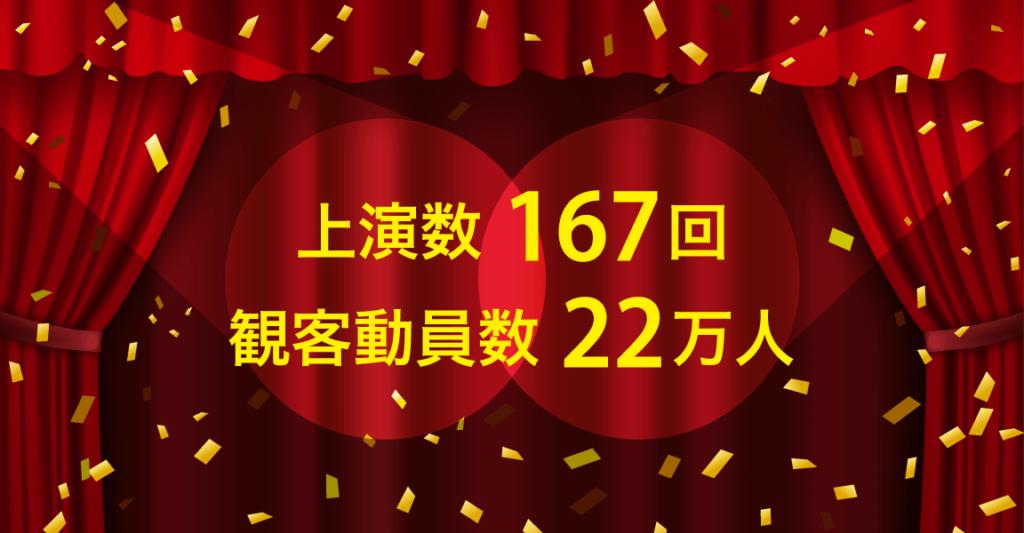 上演数167回 観客動員数22万人